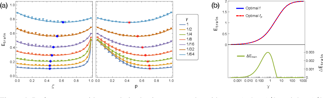 Figure 4 for A Random Matrix Perspective on Mixtures of Nonlinearities for Deep Learning