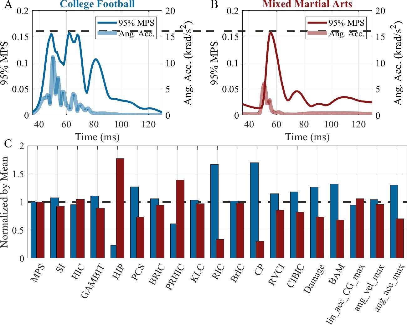 Figure 1 for Prediction of brain strain across head impact subtypes using 18 brain injury criteria