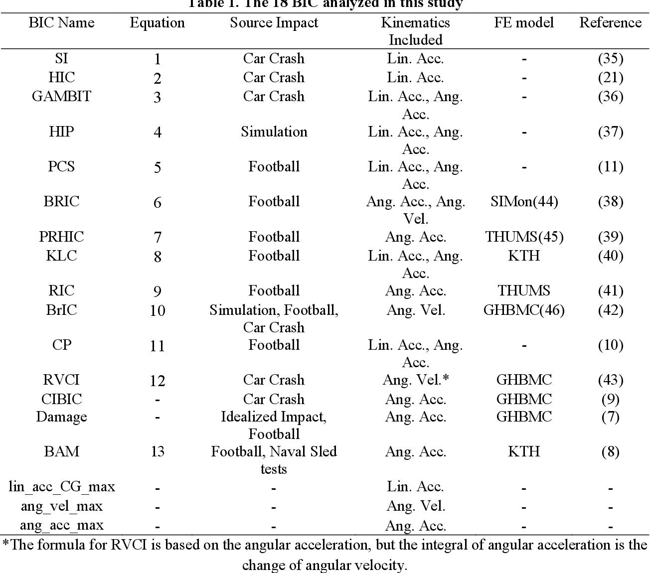 Figure 2 for Prediction of brain strain across head impact subtypes using 18 brain injury criteria