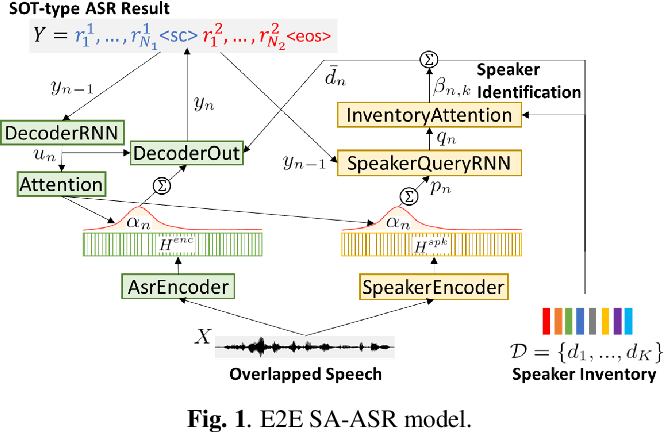 Figure 1 for Investigation of End-To-End Speaker-Attributed ASR for Continuous Multi-Talker Recordings