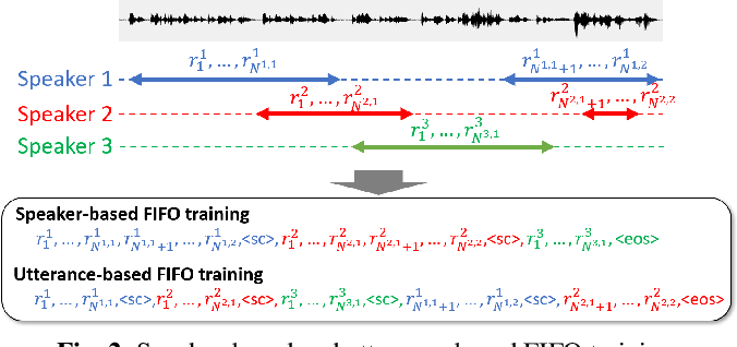Figure 3 for Investigation of End-To-End Speaker-Attributed ASR for Continuous Multi-Talker Recordings