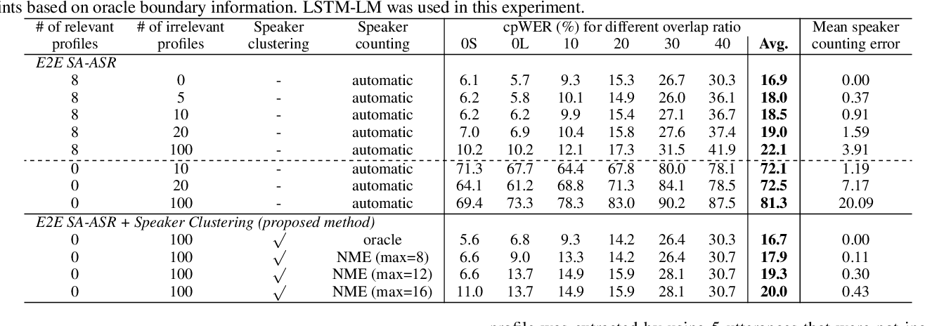 Figure 4 for Investigation of End-To-End Speaker-Attributed ASR for Continuous Multi-Talker Recordings