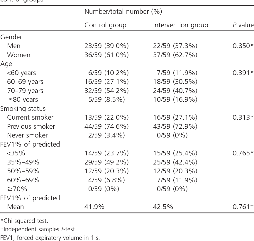 Table 1. Baseline characteristics of partipants randomised to the intervention and control groups