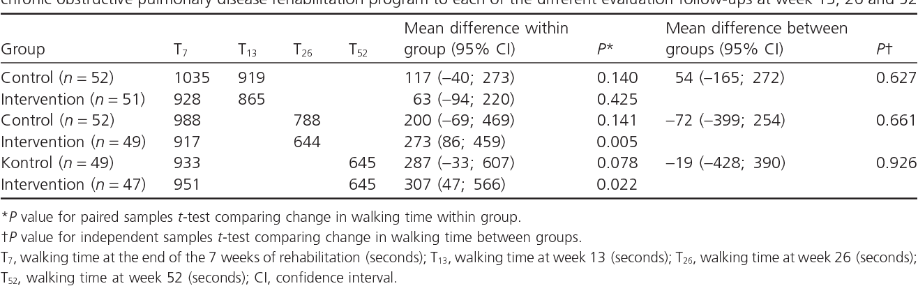 Table 3. Differences between the intervention and control group in endurance shuttle walking time from the end of the 7-week chronic obstructive pulmonary disease rehabilitation program to each of the different evaluation follow-ups at week 13, 26 and 52