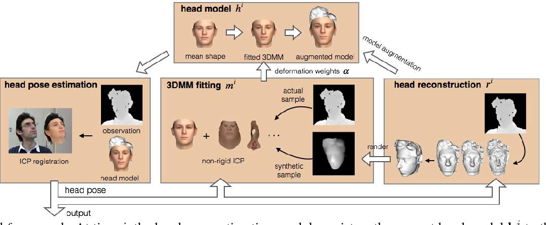Figure 2 from Robust and Accurate 3D Head Pose Estimation through