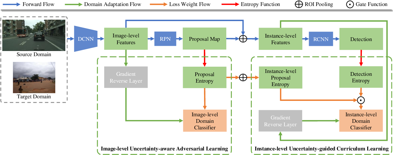 Figure 2 for Uncertainty-Aware Unsupervised Domain Adaptation in Object Detection