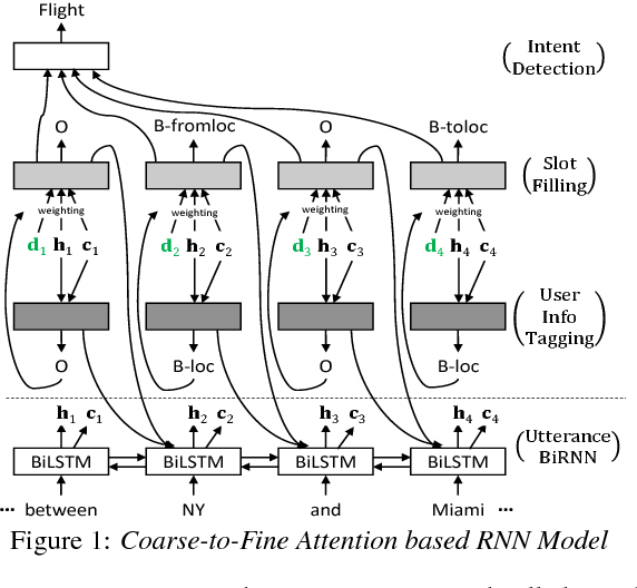 Figure 1 for User Information Augmented Semantic Frame Parsing using Coarse-to-Fine Neural Networks