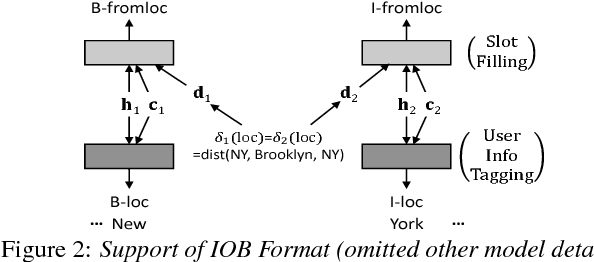 Figure 3 for User Information Augmented Semantic Frame Parsing using Coarse-to-Fine Neural Networks