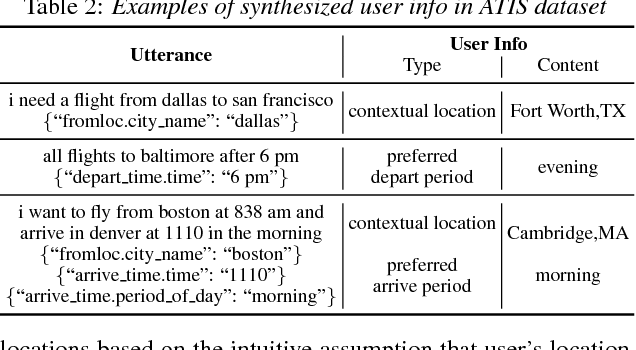 Figure 4 for User Information Augmented Semantic Frame Parsing using Coarse-to-Fine Neural Networks