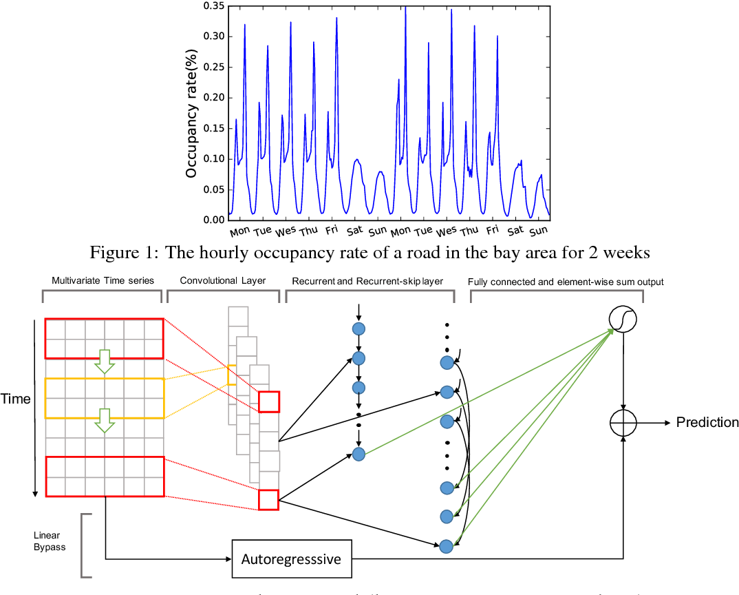 Figure 1 for Modeling Long- and Short-Term Temporal Patterns with Deep Neural Networks