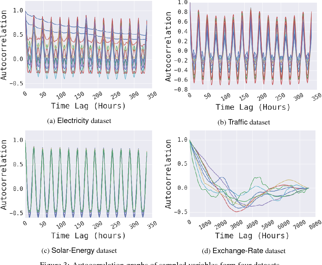 Figure 4 for Modeling Long- and Short-Term Temporal Patterns with Deep Neural Networks