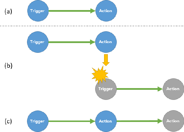 Figure 1 for From Natural Language Instructions to Complex Processes: Issues in Chaining Trigger Action Rules