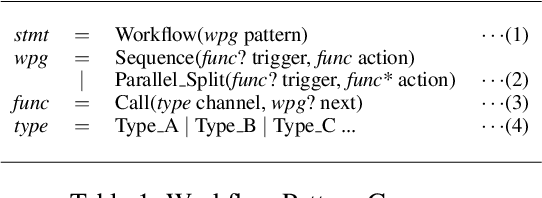 Figure 2 for From Natural Language Instructions to Complex Processes: Issues in Chaining Trigger Action Rules