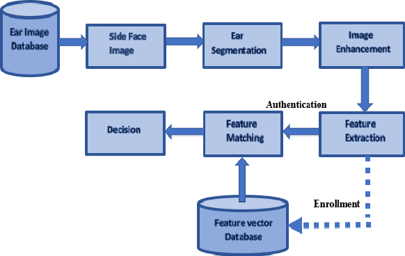 Figure 3 for UESegNet: Context Aware Unconstrained ROI Segmentation Networks for Ear Biometric