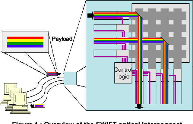 Figure 1 : Overview of the SWIFT optical interconnect