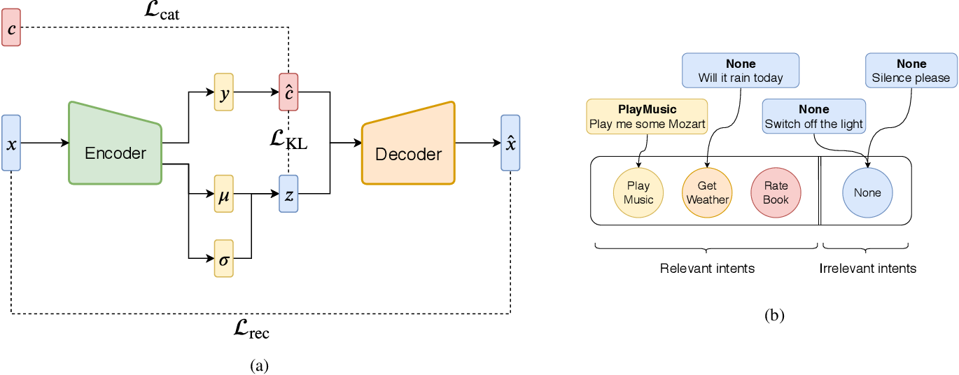 Figure 1 for Conditioned Query Generation for Task-Oriented Dialogue Systems