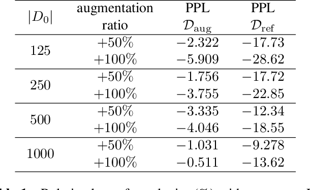 Figure 2 for Conditioned Query Generation for Task-Oriented Dialogue Systems
