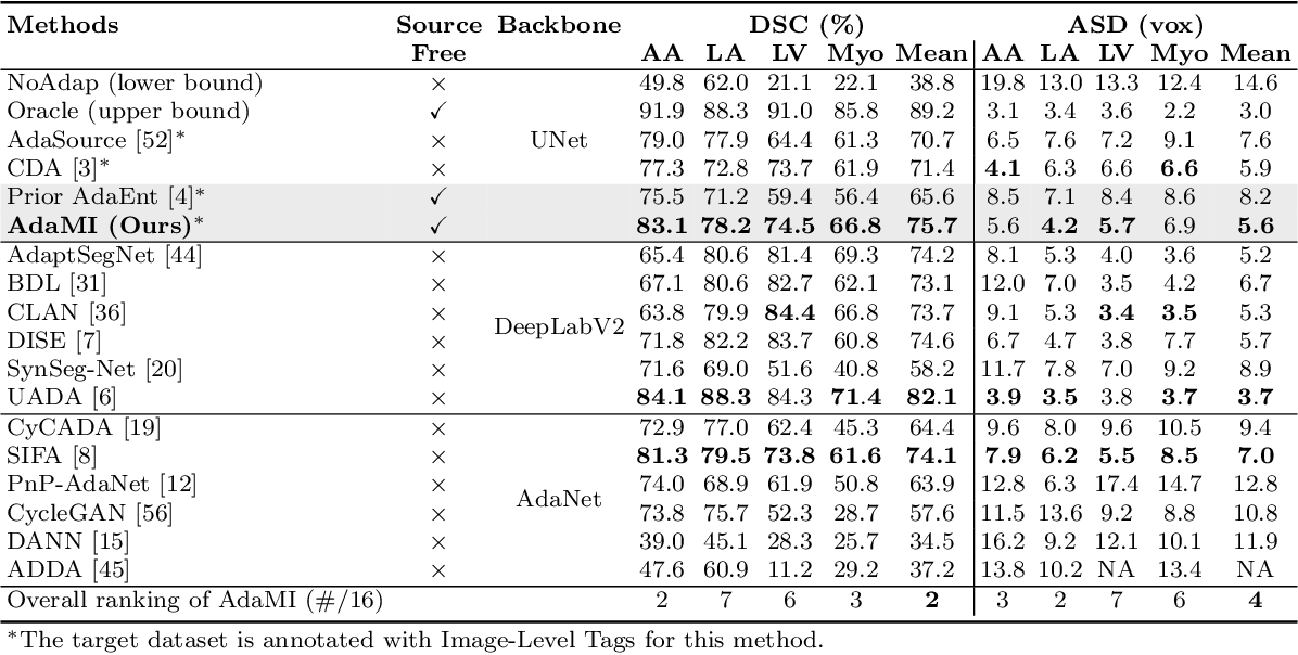 Figure 4 for Source-Free Domain Adaptation for Image Segmentation