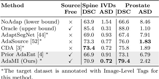 Figure 2 for Source-Free Domain Adaptation for Image Segmentation
