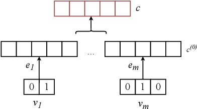 Figure 3 for Correction of Faulty Background Knowledge based on Condition Aware and Revise Transformer for Question Answering