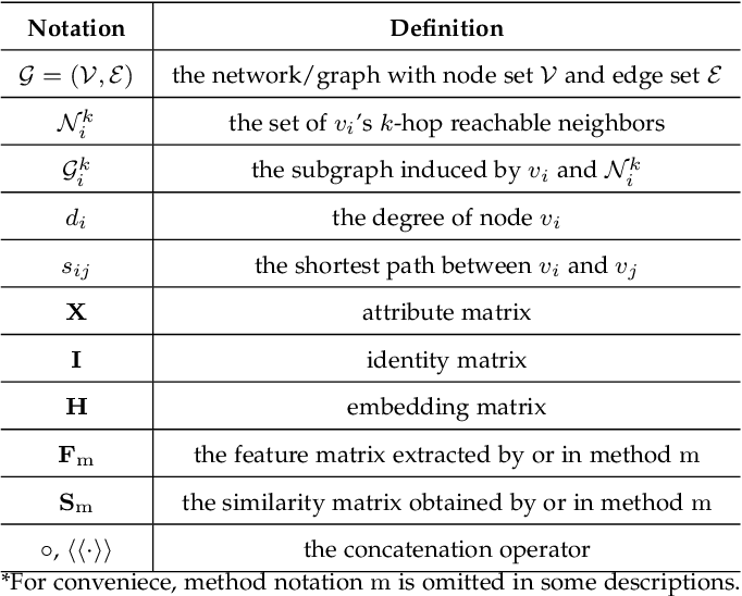 Figure 2 for A Survey on Role-Oriented Network Embedding