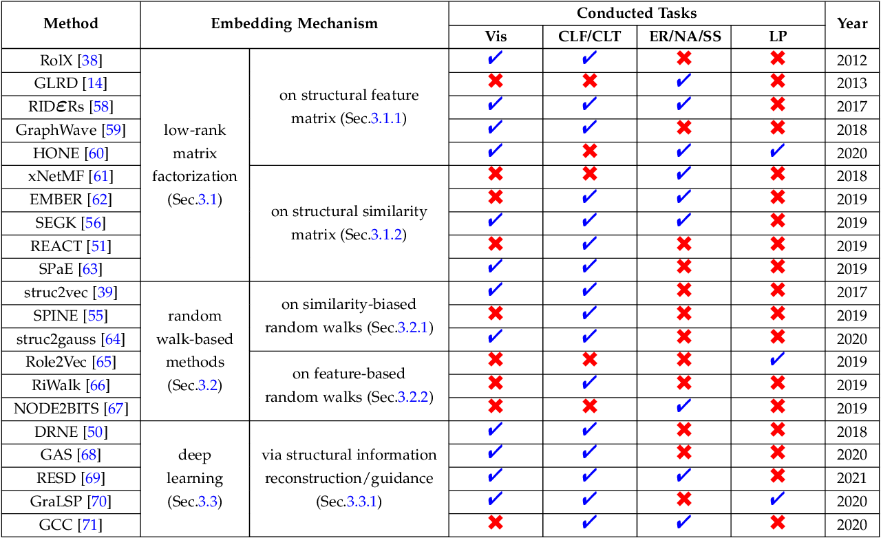 Figure 4 for A Survey on Role-Oriented Network Embedding