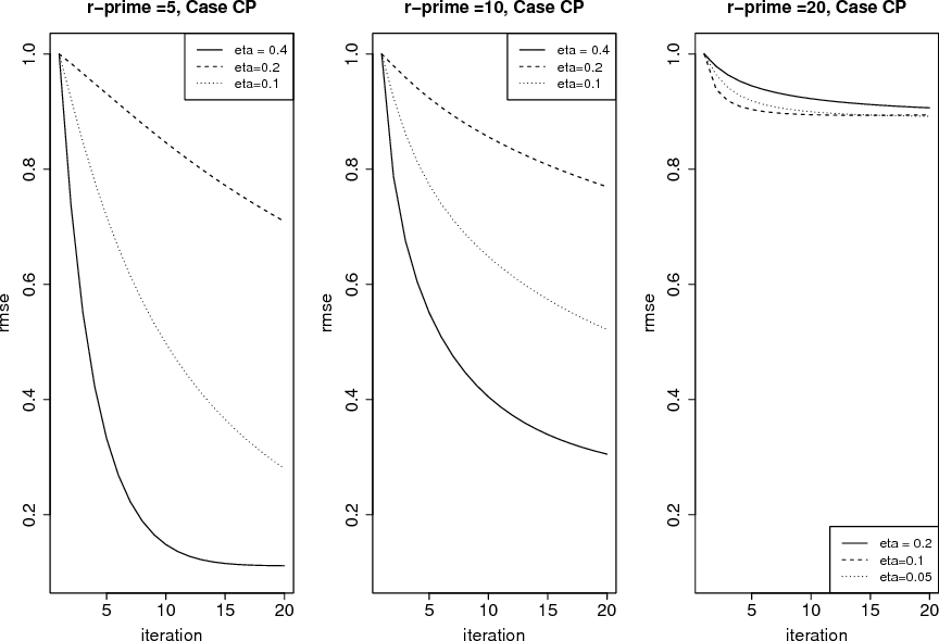 Figure 1 for Non-Convex Projected Gradient Descent for Generalized Low-Rank Tensor Regression