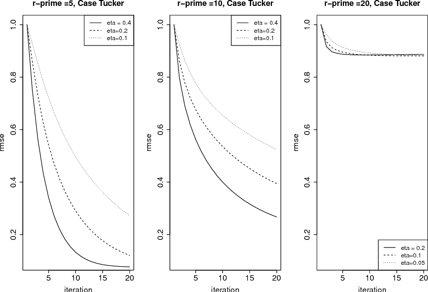 Figure 3 for Non-Convex Projected Gradient Descent for Generalized Low-Rank Tensor Regression