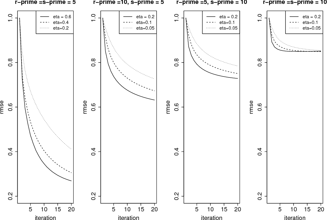 Figure 4 for Non-Convex Projected Gradient Descent for Generalized Low-Rank Tensor Regression