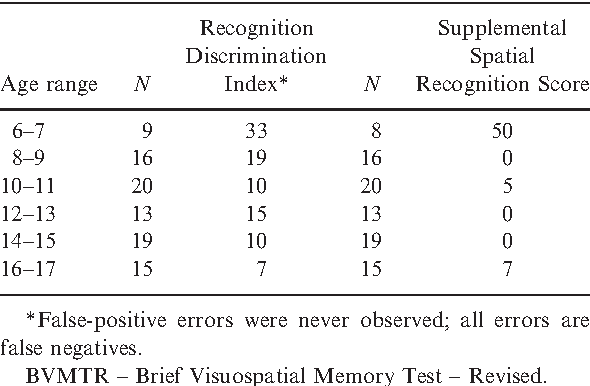 Regression Based Pediatric Norms For The Brief Visuospatial Memory