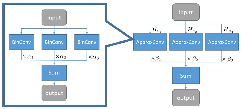 Figure 1 for Towards Accurate Binary Convolutional Neural Network