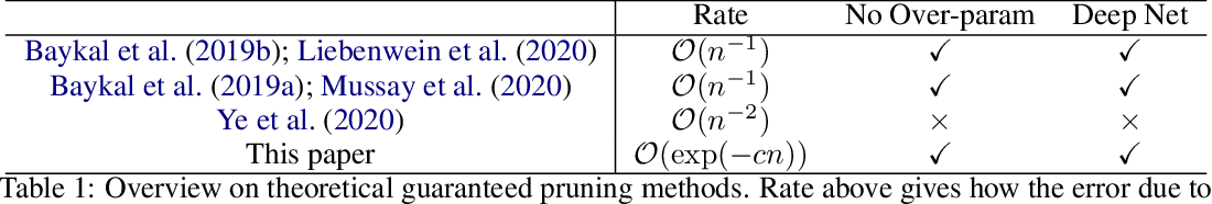 Figure 1 for Greedy Optimization Provably Wins the Lottery: Logarithmic Number of Winning Tickets is Enough