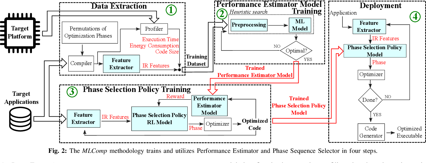 Figure 1 for MLComp: A Methodology for Machine Learning-based Performance Estimation and Adaptive Selection of Pareto-Optimal Compiler Optimization Sequences