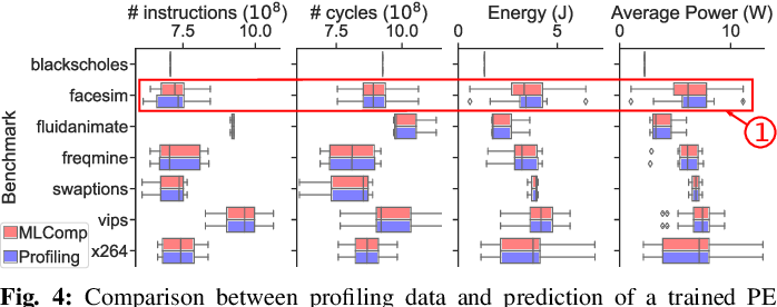 Figure 2 for MLComp: A Methodology for Machine Learning-based Performance Estimation and Adaptive Selection of Pareto-Optimal Compiler Optimization Sequences