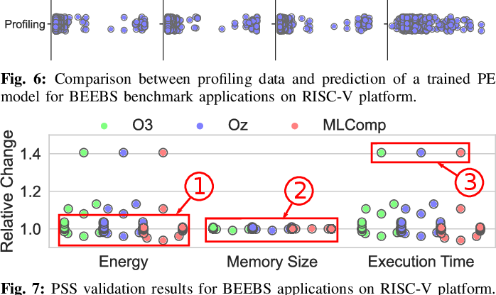 Figure 4 for MLComp: A Methodology for Machine Learning-based Performance Estimation and Adaptive Selection of Pareto-Optimal Compiler Optimization Sequences