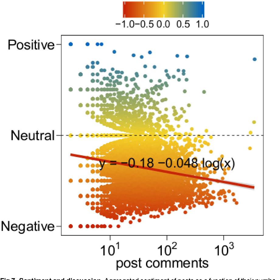 Fig 7. Sentiment and discussion. Aggregated sentiment of posts as a function of their number of comments. Negative (respectively, neutral, positive) sentiment is denoted by red (respectively, yellow, blue) color.