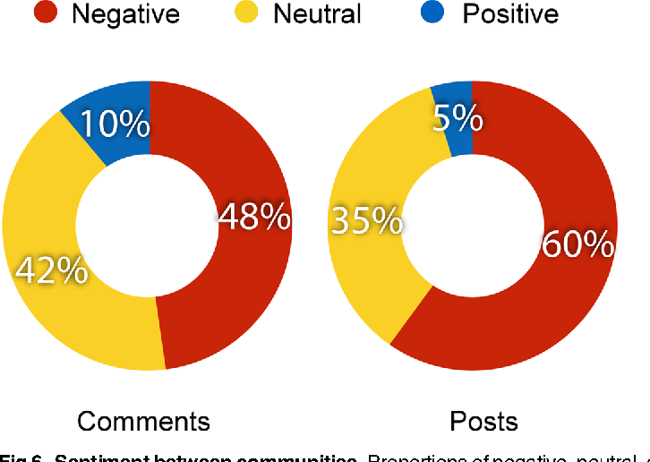 Fig 6. Sentiment between communities. Proportions of negative, neutral, and positive comments (left) and posts (right) of all the posts commented at least once by both a user polarized on science and a user polarized on conspiracy.