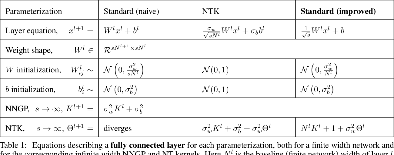 Figure 1 for On the infinite width limit of neural networks with a standard parameterization