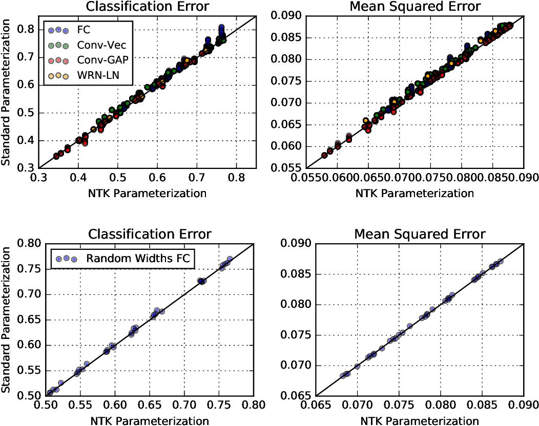 Figure 2 for On the infinite width limit of neural networks with a standard parameterization