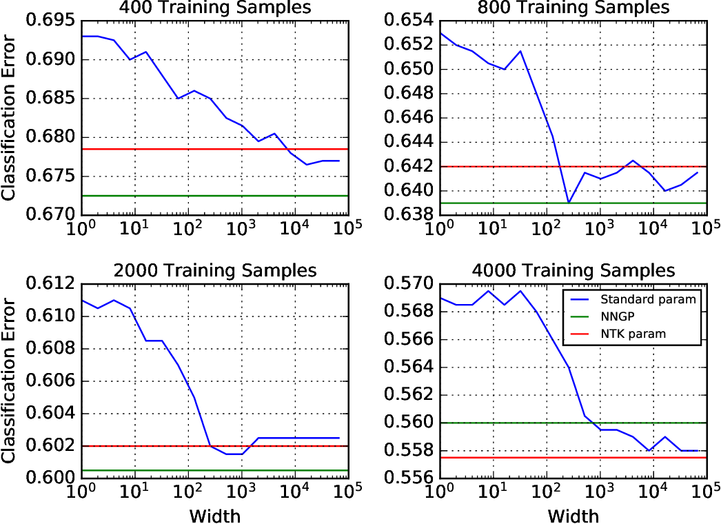 Figure 4 for On the infinite width limit of neural networks with a standard parameterization