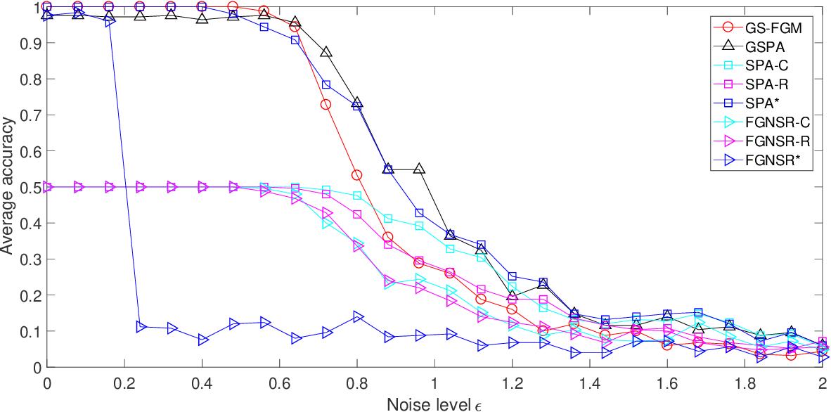 Figure 1 for Generalized Separable Nonnegative Matrix Factorization
