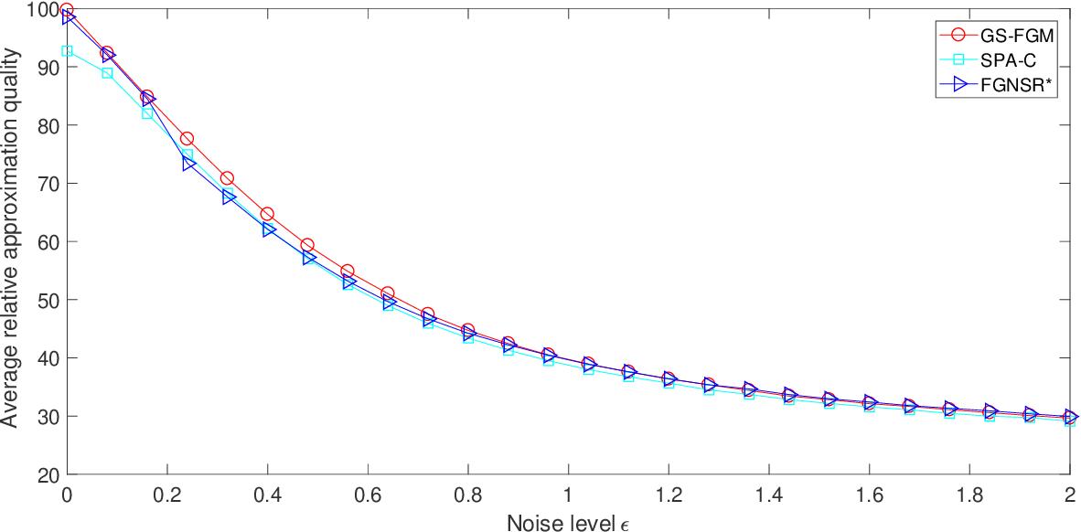 Figure 3 for Generalized Separable Nonnegative Matrix Factorization