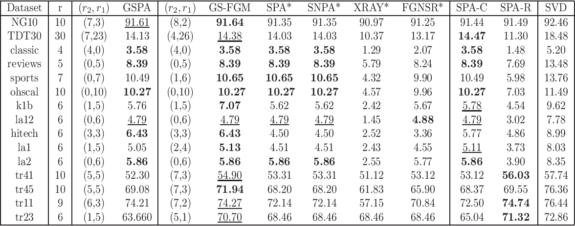 Figure 2 for Generalized Separable Nonnegative Matrix Factorization