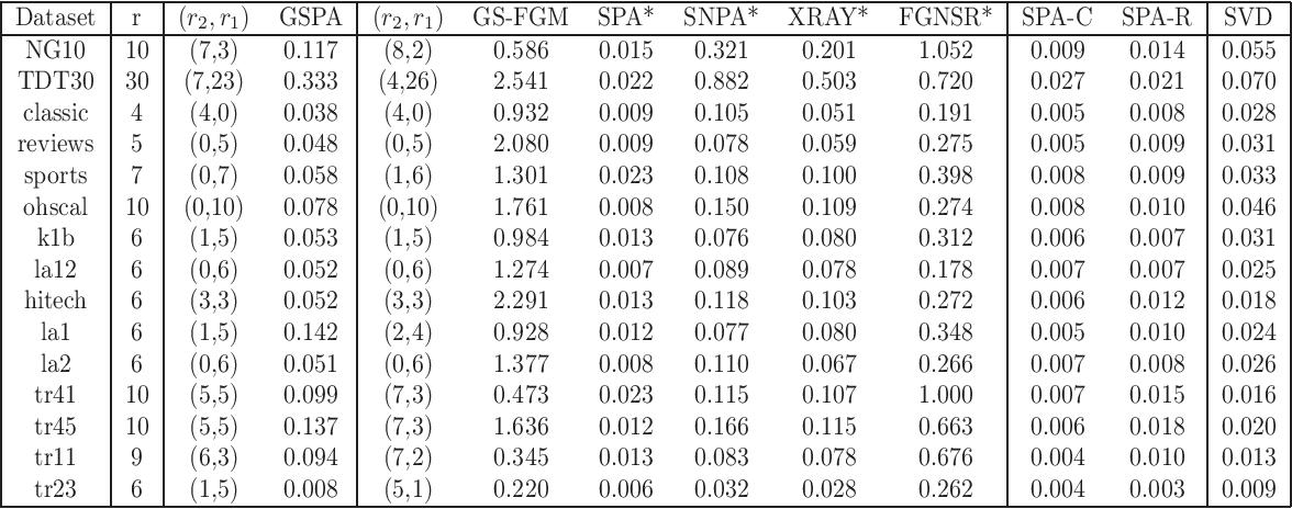 Figure 4 for Generalized Separable Nonnegative Matrix Factorization