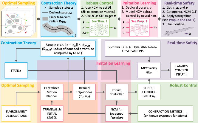 Figure 1 for Imitation Learning for Robust and Safe Real-time Motion Planning: A Contraction Theory Approach