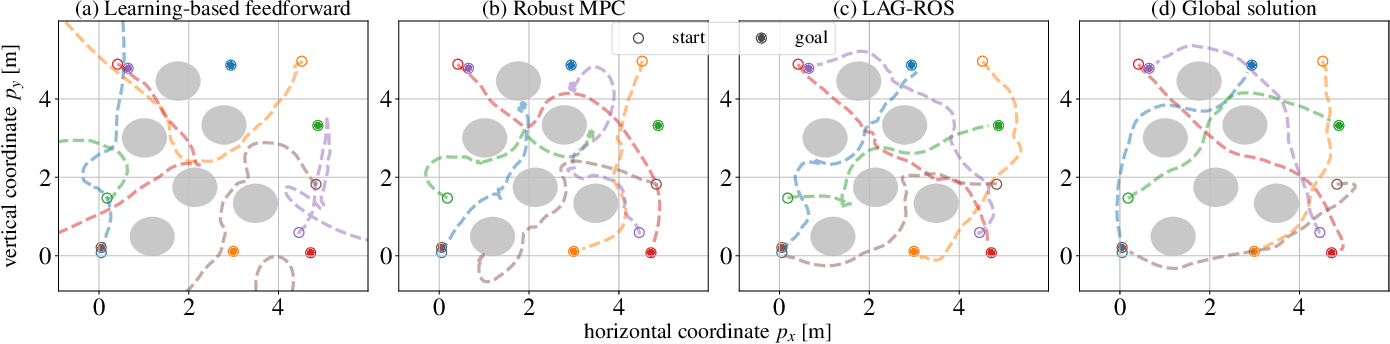 Figure 4 for Imitation Learning for Robust and Safe Real-time Motion Planning: A Contraction Theory Approach