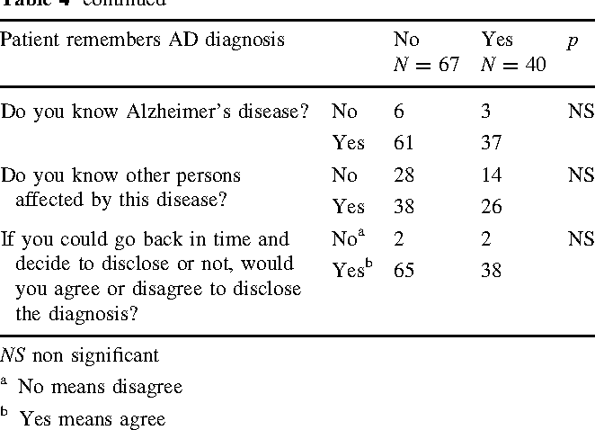 Experiences of the patients and their caregivers regarding