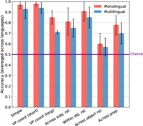 Figure 3 for Cross-Linguistic Syntactic Evaluation of Word Prediction Models
