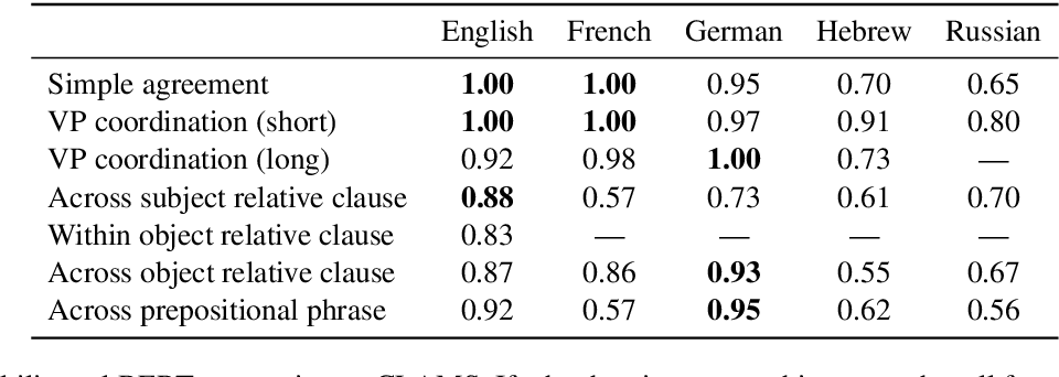 Figure 4 for Cross-Linguistic Syntactic Evaluation of Word Prediction Models