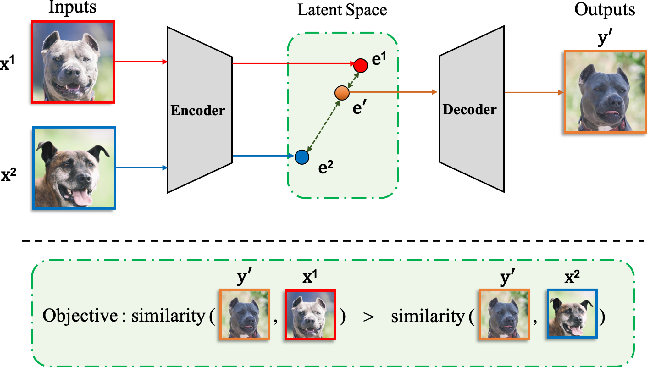 Figure 1 for ReMix: Towards Image-to-Image Translation with Limited Data